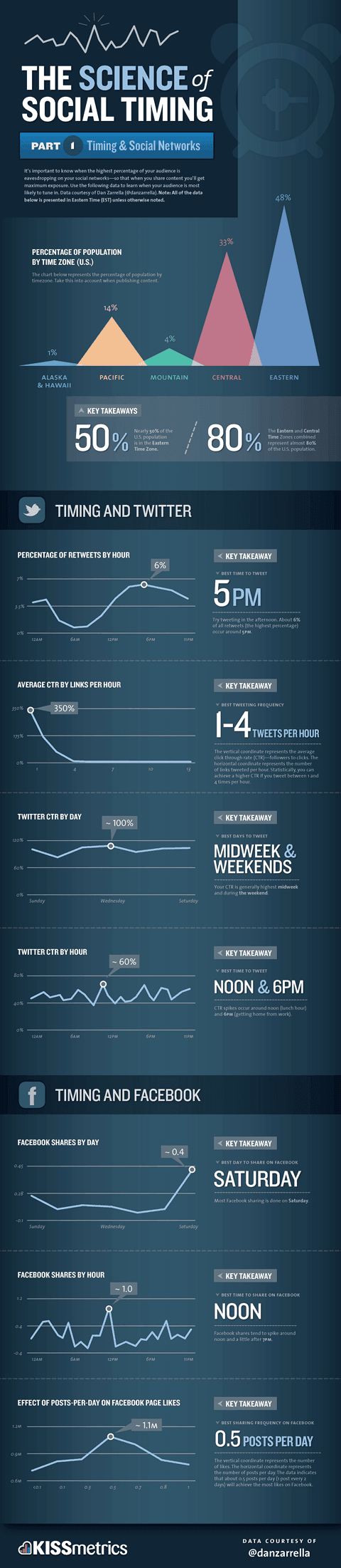 Best time to post on twitter and facebook infographic