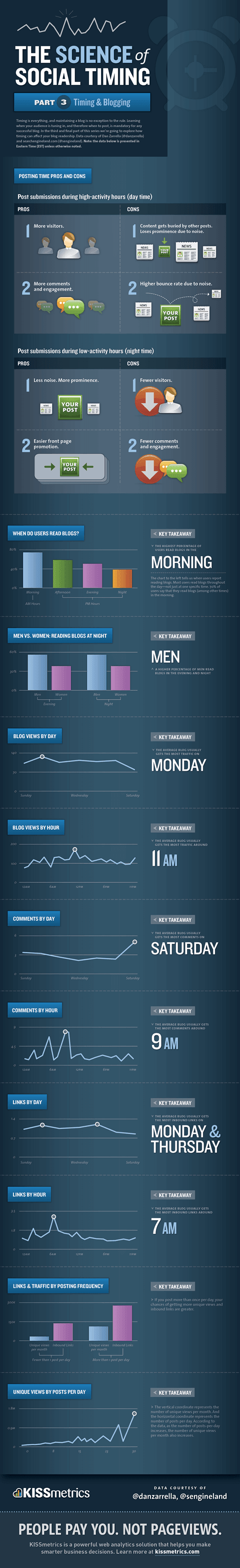 Best time to launch blog posts infographic
