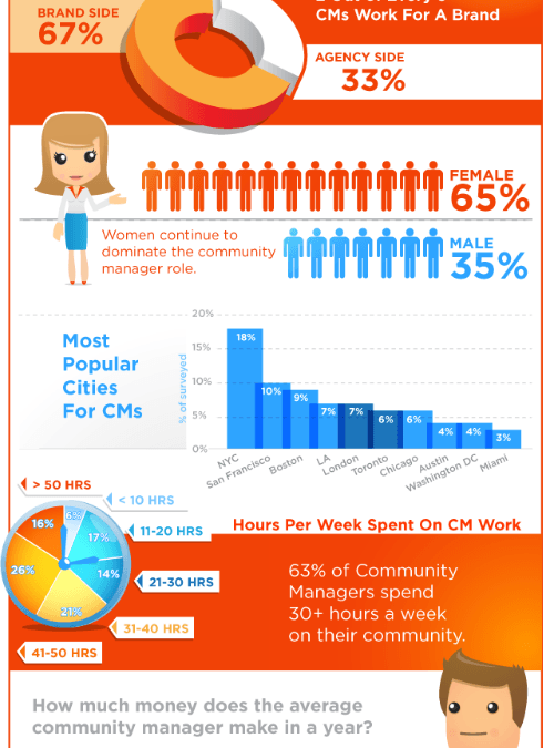 Happy Community Manager Appreciation Day…An Infographic In Your Honor!