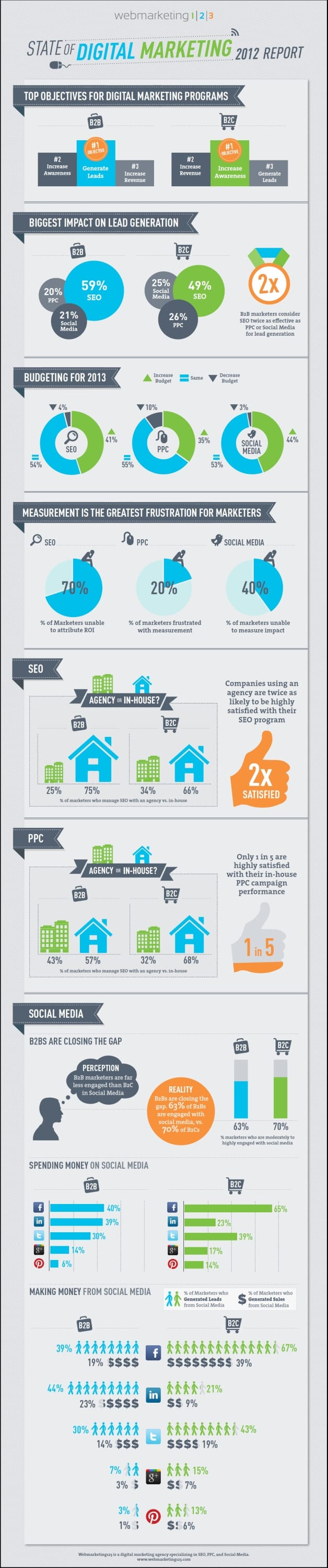 State of Digital Marketing 2012 Infographic