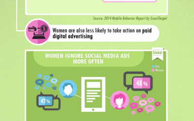 Marketers, Do You Think Men and Women Behave Differently on Mobile Devices and Social Media? Bet Your Client's Bottom Dollar On It!