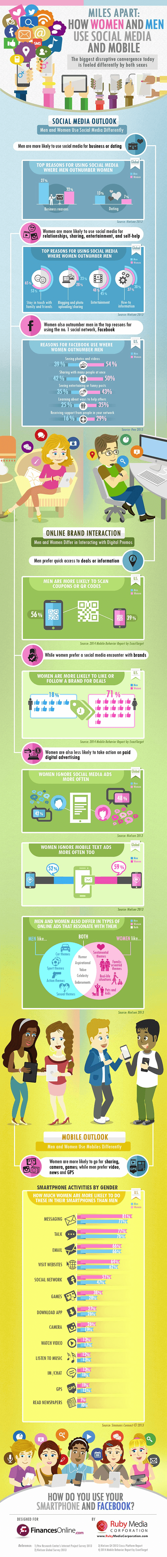 1396456806-smartphone-social-media-usage-men-vs-women-infographic