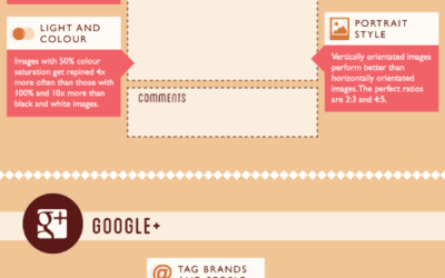 63 Best Practices To Create Perfect Posts On Social Channels – Infographic