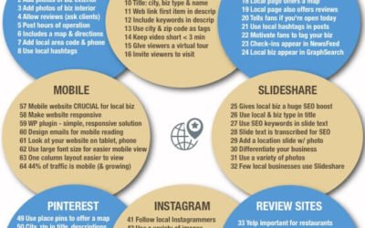 Social Media for Local Business – A Super-Comprehensive Infographic