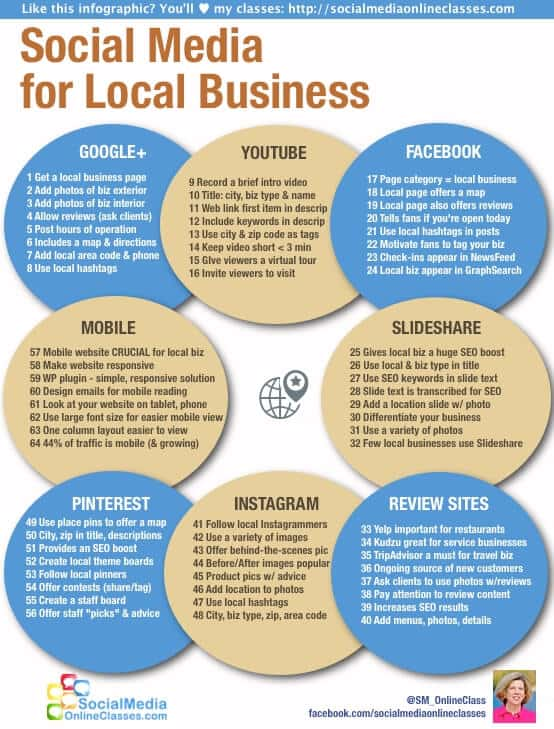 Social Media for Local Business Infographic