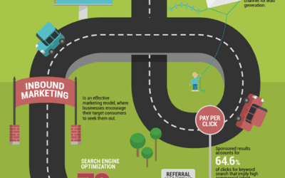 An Informative Digital Marketing Road-Map Infographic