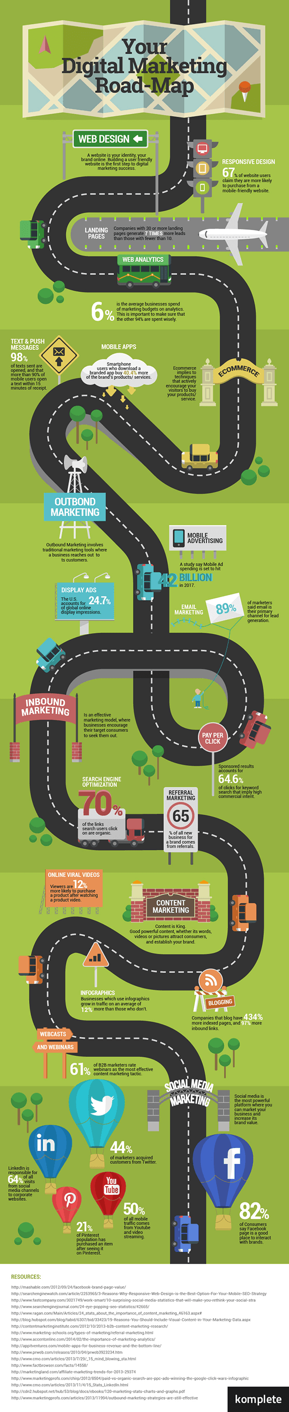 Digital Marketing Road-Map Infographic
