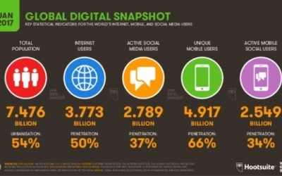 Digital Marketing Trends and Statistics – Internet, Mobile, and Social Media Usage