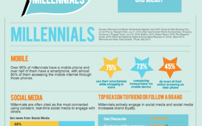 How To Market To Millennials – Who Are Generation Y ?