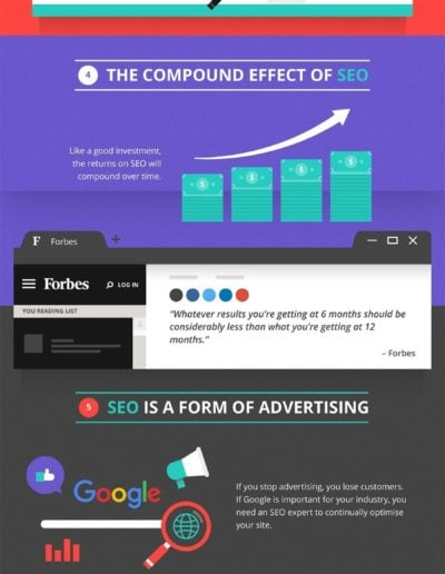 HOW LONG DOES SEO TAKE INFOGRAPHIC