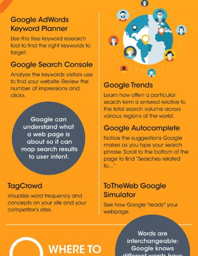 SEO - KEYWORD SELECTION INFOGRAPHIC