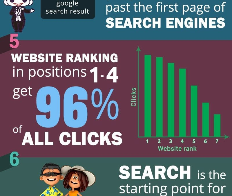 20 New SEO Infographics For 2018 To Help Make You An SEO Guru
